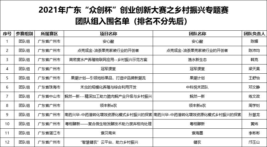 """关于2021年广东""""众创杯""""乡村振兴专题赛晋级决赛项目名单的公告"""